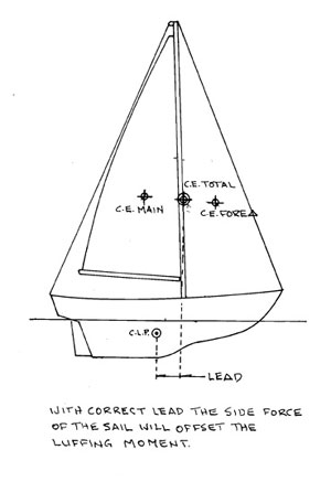 Correct lead offsets side force diagram
