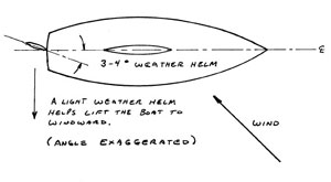 Using the helm to offset wind direction diagram