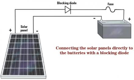 Solar Panel Output Controls
