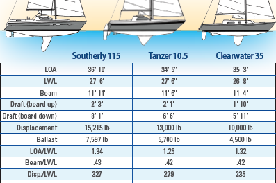 Southerly 115 Boat Comparison