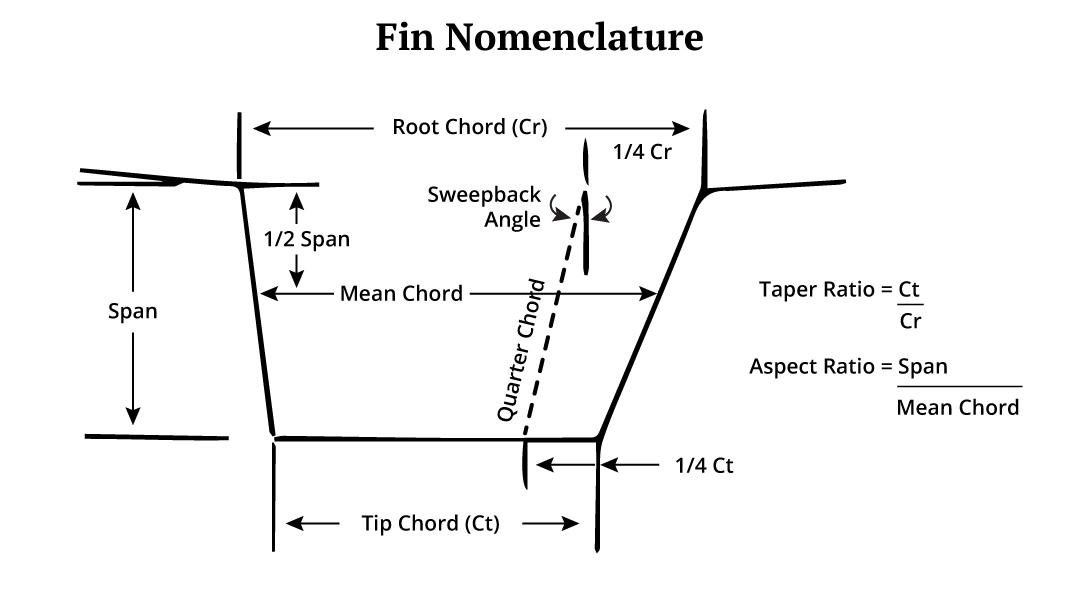 keel of boat fin nomenclature