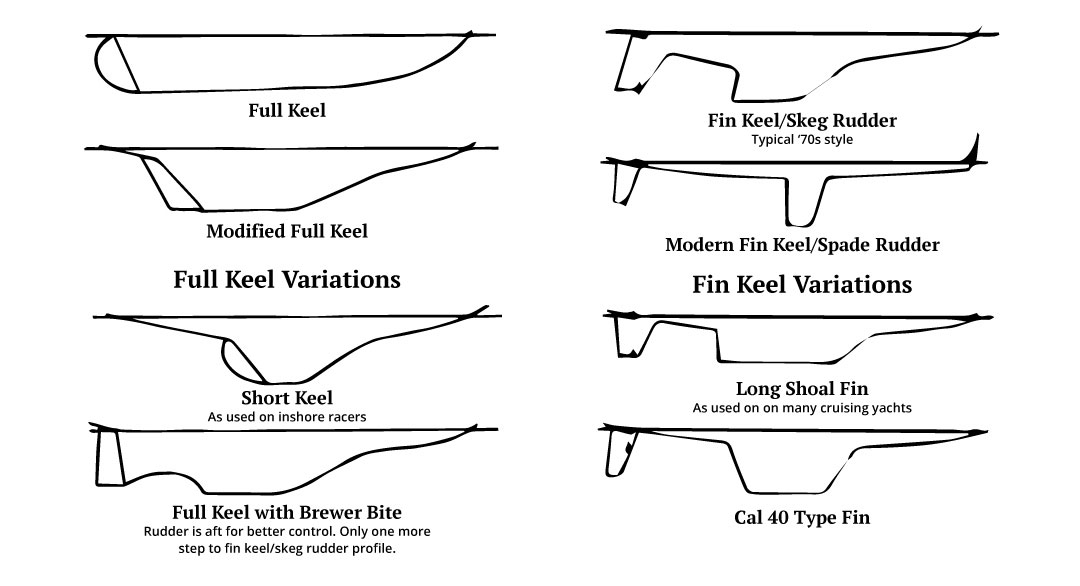 Ted Brewer illustrates different sailboat keel types and styles
