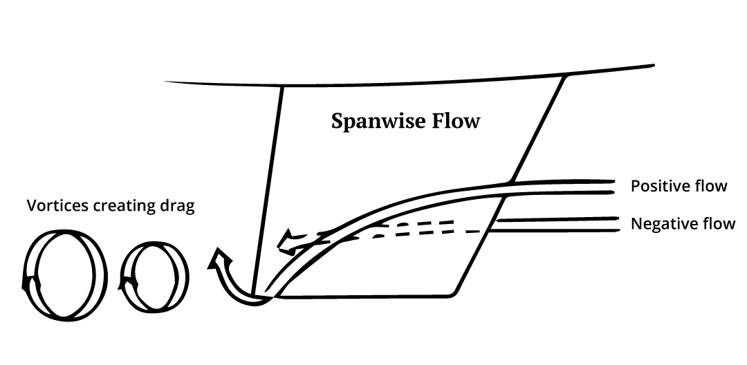 Spanwise flow around the keel of the boat