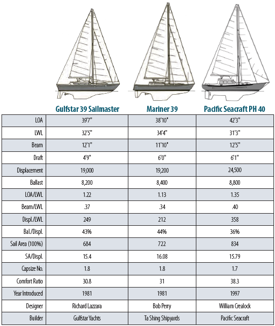 Gulfstar 39 Comparison
