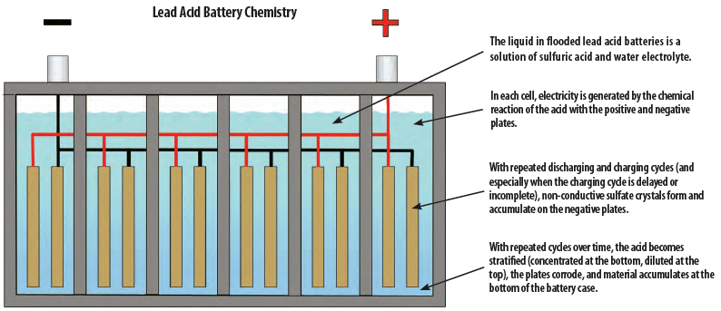 Lead acid battery chemistry