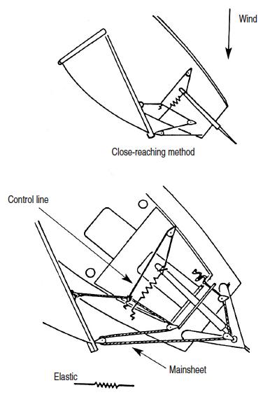 sheet to tiller steering