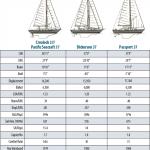 Crealock 37/Pacific Seacraft 37 Boat Comparison
