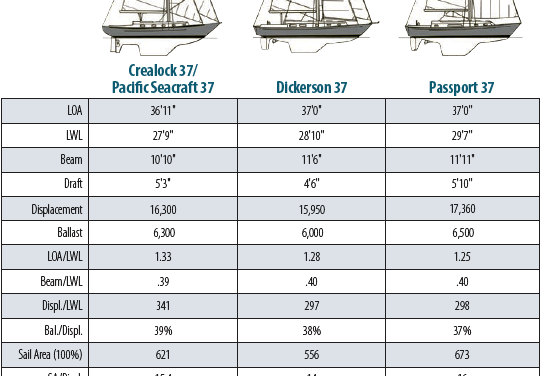 Crealock 37/Pacific Seacraft 37 Boat Comparison