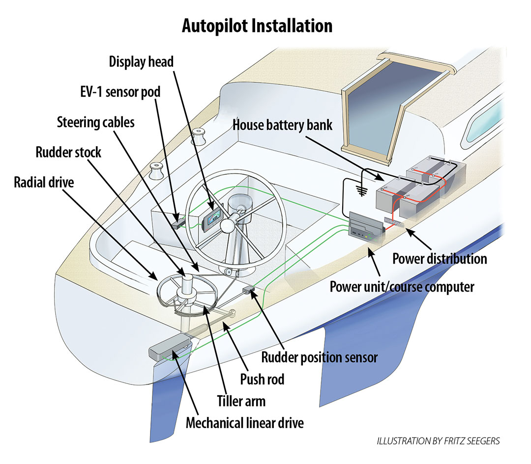 Autopilot installation illustration