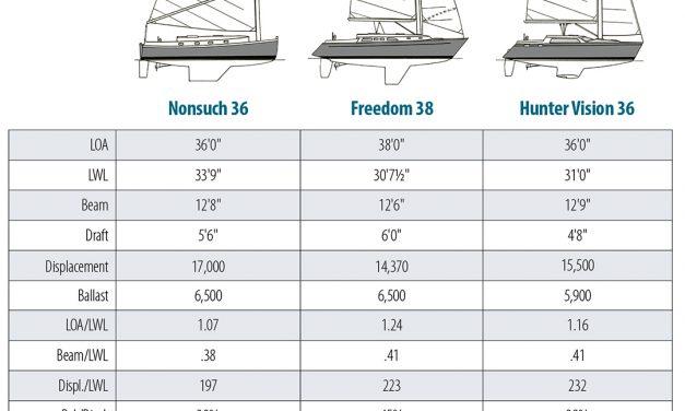 Nonsuch 36 Design Comparison