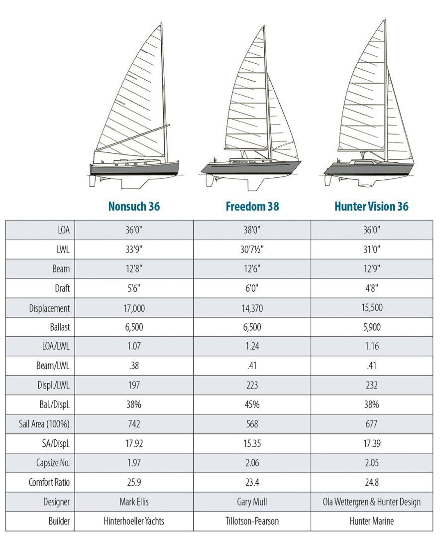 Nonsuch 36 boat design comparison