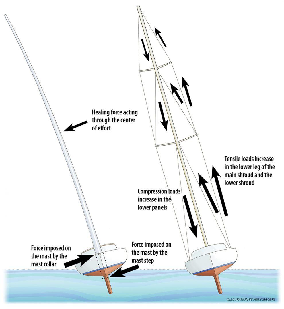 Freestanding rig illustration